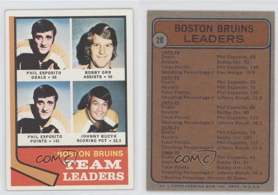 1974-75 Topps #28 Boston Bruins Team Hockey Card | eBay Bruins Roster 1974