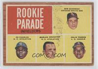 Rookie Parade - Bob Sadowski, Ed Charles, Marlan Coughtry, Felix Torres [Poor&n…