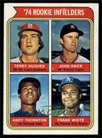 '74 Rookie Infielders (Terry Hughes, John Knox, Andre Thornton, Frank White) [V…