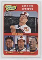 American League 2013 RBI Leaders (Chris Davis, Miguel Cabrera, Adam Jones, Robi…