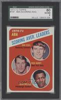 ABA Scoring Aver. Leaders (Dan Issel, Rick Barry, John Brisker) [SGC80]