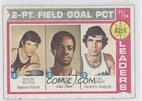 ABA 2-Pt. Field Goal Pct (Swen Nater, James Jones, Tom Owens) [Poorto&nbs…