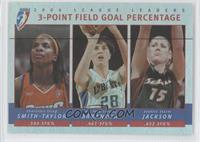 3-Point Field Goal Percentage (Charlotte Smith, Elena Baranova, Lauren Jackson)