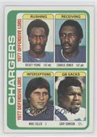 Chargers Leaders Team Checklist (Rickey Young, Charlie Joiner, Mike Fuller, Gar…