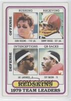 John Riggins, Dave Butz, Joe Lavender, Coy Bacon [Good to VG‑EX]