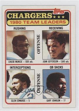 1981 Topps - Team Checklist #282 - Chuck Muncie, John Jefferson, Glen Edwards, Gary Johnson