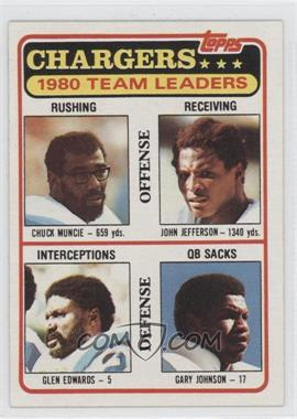 1981 Topps Team Checklist #282 - Chuck Muncie, John Jefferson, Glen Edwards, Gary Johnson