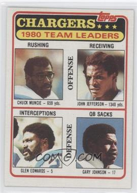 1981 Topps #282 - Chuck Muncie, John Jefferson, Glen Edwards, Gary Johnson