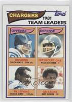 San Diego Chargers Team