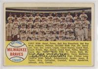 Checklist - Milwaukee Braves Team (Alphabetical Checklist)