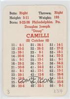 Doug Camilli [PoortoFair]