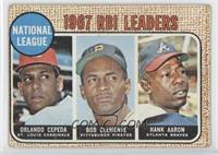 1967 National League RBI Leaders (Orlando Cepeda, Roberto Clemente, Hank Aaron)…