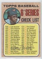 Checklist (Frank Robinson (space between hat))