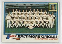 Team Checklist - Baltimore Orioles
