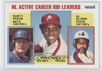 Career Leaders - NL Active Career RBI Leaders (Rusty Staub, Al Oliver, Tony Per…