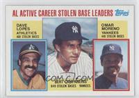 Career Leaders - AL Active Career Stolen Base Leaders (Davey Lopes, Omar Moreno…