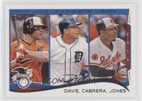 AL Runs Batted In Leaders (Chris Davis, Miguel Cabrera, Adam Jones)