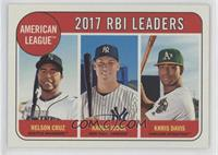 League Leaders - Aaron Judge, Nelson Cruz, Khris Davis [EX to NM]