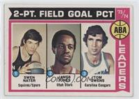 ABA 2-Pt. Field Goal Pct (Swen Nater, James Jones, Tom Owens)