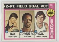 ABA 2-Pt. Field Goal Pct (Swen Nater, James Jones, Tom Owens)