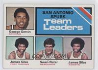 San Antonio Spurs Team Leaders