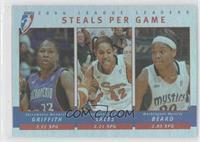 Steals Per Game (Yolanda Griffith, Nykesha Sales, Alana Beard)