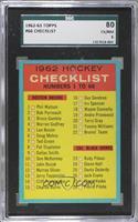 Checklist [SGC80]