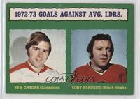 Ken Dryden, Tony Esposito (Light Back) [Good to VG‑EX]