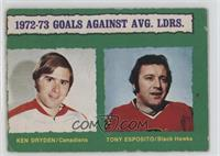 Ken Dryden, Tony Esposito (Light Back) [Poor to Fair]