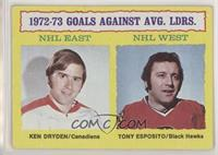 Ken Dryden, Tony Esposito [Good to VG‑EX]