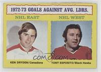 Ken Dryden, Tony Esposito [Poor to Fair]