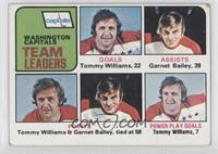 Tommy Williams, Garnet Bailey [GoodtoVG‑EX]