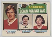 Goals Agains AVG Leaders (Ken Dryden, Glenn Resch, Michel Larocque)