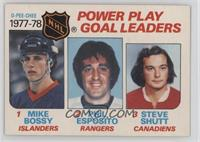 Power Play Goal Leaders (Mike Bossy, Phil Esposito, Steve Shutt)