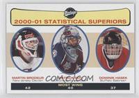Statistical Superiors - Patrick Roy, Martin Brodeur, Dominik Hasek